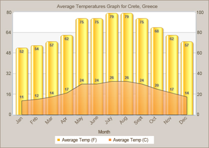 Average Temperatures for Crete, Greece